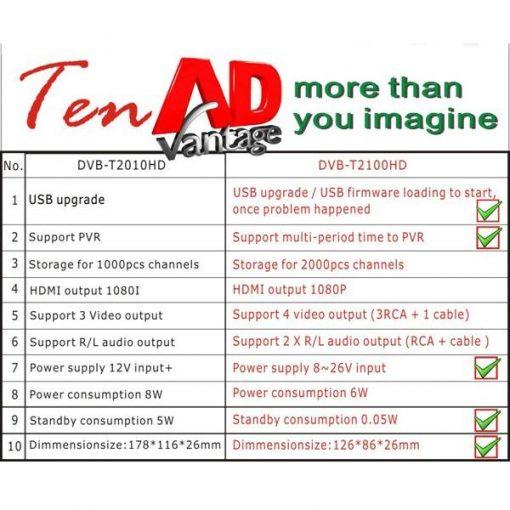 DVB-T2100HD Car DVB-T MPEG4 H.264 2 tuner Digital TV receiver 2 tuner 2 antenna 2